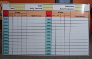 Dry Erase Scoreboard
